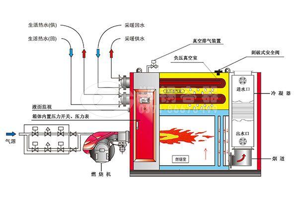 真空热水锅炉工作原理.jpg